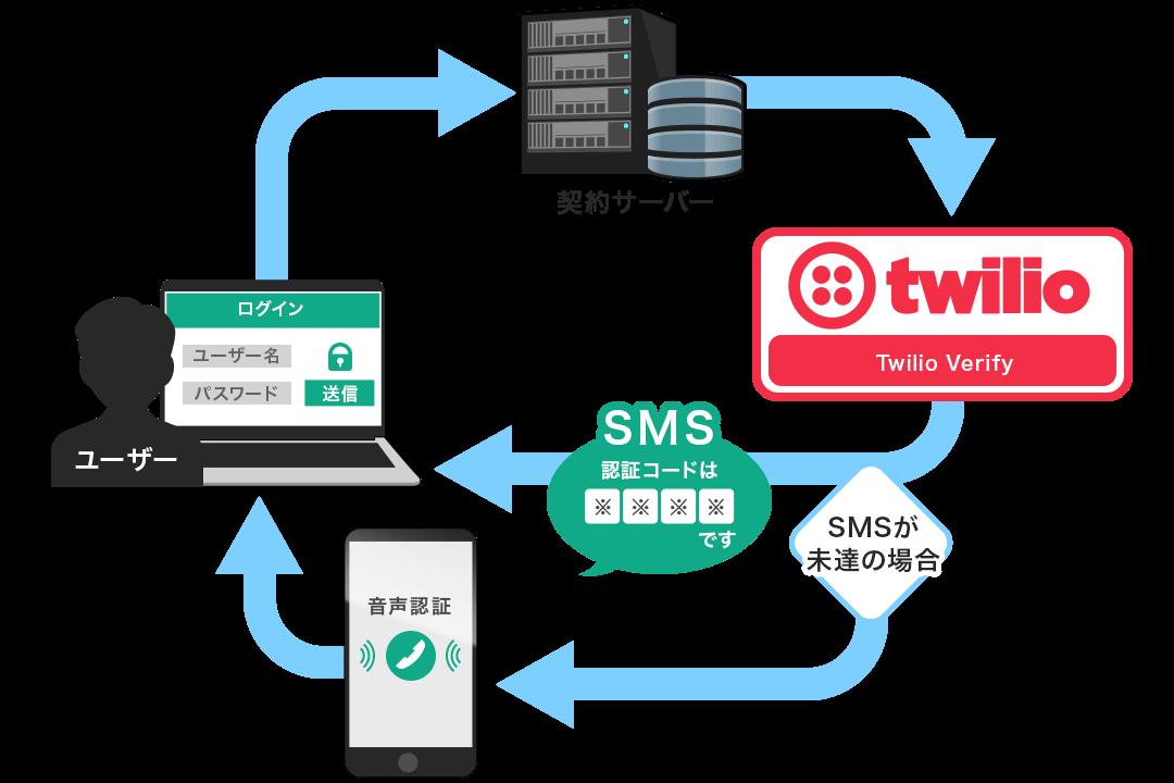 TwilioProgrambleSMS