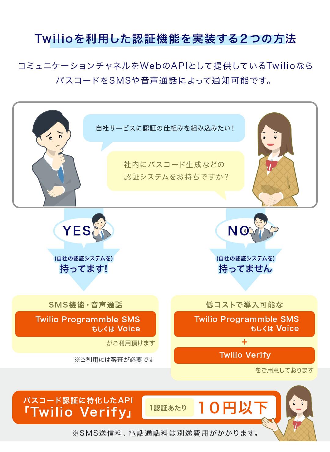 twilioを利用した認証機能を実装する2つの方法